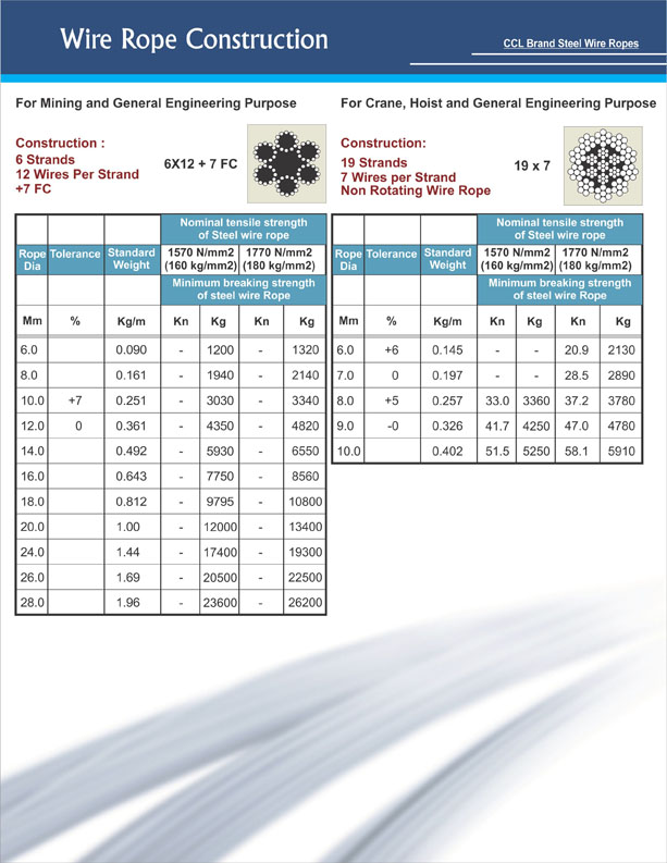 Wire & Cable Products (Pvt) Ltd.