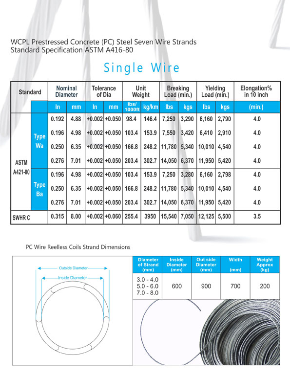 wire cable products pvt ltd rh wcp com pk Fishing Sevenstrand Wire 7 Galvanized Cable Strand