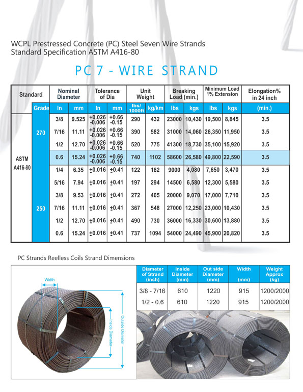 ford 7 wire trailer diagram wire & cable products (pvt) ltd.